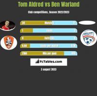 Tom Aldred vs Ben Warland h2h player stats