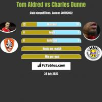 Tom Aldred vs Charles Dunne h2h player stats