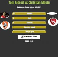 Tom Aldred vs Christian Mbulu h2h player stats
