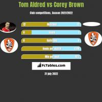 Tom Aldred vs Corey Brown h2h player stats