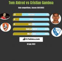 Tom Aldred vs Cristian Gamboa h2h player stats