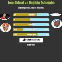 Tom Aldred vs Delphin Tshiembe h2h player stats