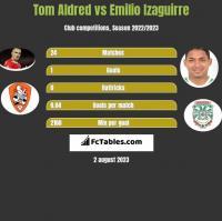 Tom Aldred vs Emilio Izaguirre h2h player stats