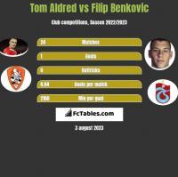 Tom Aldred vs Filip Benkovic h2h player stats
