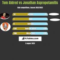 Tom Aldred vs Jonathan Aspropotamitis h2h player stats
