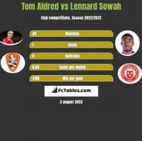 Tom Aldred vs Lennard Sowah h2h player stats