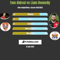 Tom Aldred vs Liam Donnelly h2h player stats