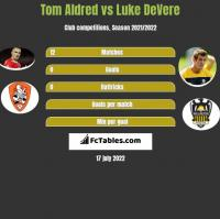 Tom Aldred vs Luke DeVere h2h player stats