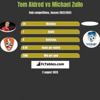 Tom Aldred vs Michael Zullo h2h player stats