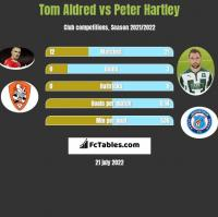 Tom Aldred vs Peter Hartley h2h player stats