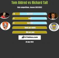 Tom Aldred vs Richard Tait h2h player stats