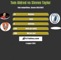 Tom Aldred vs Steven Taylor h2h player stats
