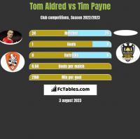 Tom Aldred vs Tim Payne h2h player stats