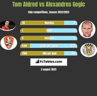 Tom Aldred vs Alexandros Gogic h2h player stats