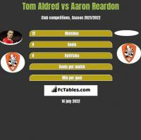 Tom Aldred vs Aaron Reardon h2h player stats