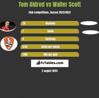 Tom Aldred vs Walter Scott h2h player stats