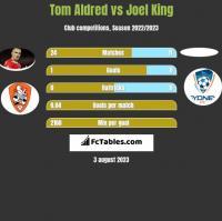 Tom Aldred vs Joel King h2h player stats