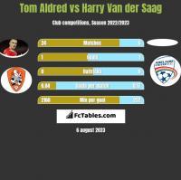 Tom Aldred vs Harry Van der Saag h2h player stats