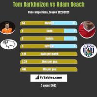 Tom Barkhuizen vs Adam Reach h2h player stats