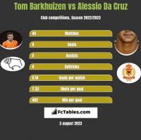 Tom Barkhuizen vs Alessio Da Cruz h2h player stats