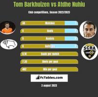 Tom Barkhuizen vs Atdhe Nuhiu h2h player stats
