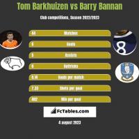 Tom Barkhuizen vs Barry Bannan h2h player stats