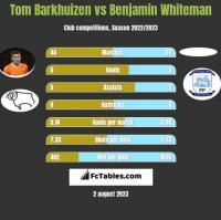 Tom Barkhuizen vs Benjamin Whiteman h2h player stats