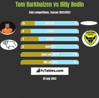 Tom Barkhuizen vs Billy Bodin h2h player stats