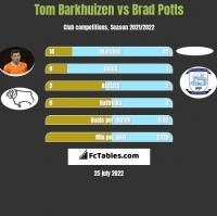 Tom Barkhuizen vs Brad Potts h2h player stats