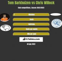 Tom Barkhuizen vs Chris Willock h2h player stats