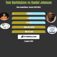 Tom Barkhuizen vs Daniel Johnson h2h player stats