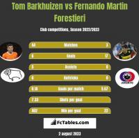 Tom Barkhuizen vs Fernando Martin Forestieri h2h player stats