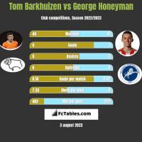Tom Barkhuizen vs George Honeyman h2h player stats