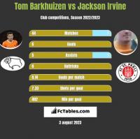 Tom Barkhuizen vs Jackson Irvine h2h player stats