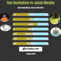 Tom Barkhuizen vs Jacob Murphy h2h player stats
