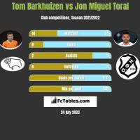 Tom Barkhuizen vs Jon Miguel Toral h2h player stats