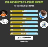 Tom Barkhuizen vs Jordan Rhodes h2h player stats