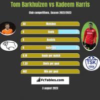 Tom Barkhuizen vs Kadeem Harris h2h player stats