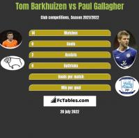 Tom Barkhuizen vs Paul Gallagher h2h player stats