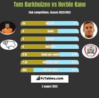 Tom Barkhuizen vs Herbie Kane h2h player stats