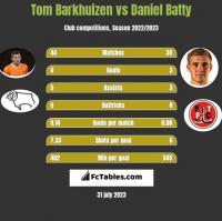 Tom Barkhuizen vs Daniel Batty h2h player stats