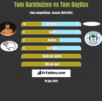 Tom Barkhuizen vs Tom Bayliss h2h player stats