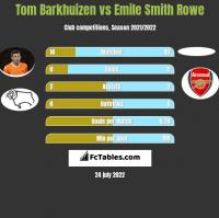 Tom Barkhuizen vs Emile Smith Rowe h2h player stats