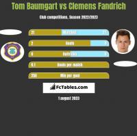 Tom Baumgart vs Clemens Fandrich h2h player stats