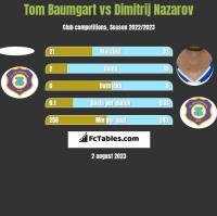 Tom Baumgart vs Dimitrij Nazarov h2h player stats