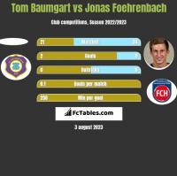 Tom Baumgart vs Jonas Foehrenbach h2h player stats