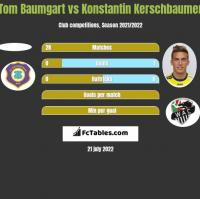 Tom Baumgart vs Konstantin Kerschbaumer h2h player stats