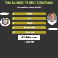 Tom Baumgart vs Marc Schnatterer h2h player stats