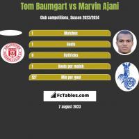 Tom Baumgart vs Marvin Ajani h2h player stats