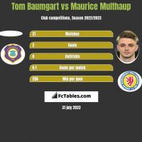 Tom Baumgart vs Maurice Multhaup h2h player stats